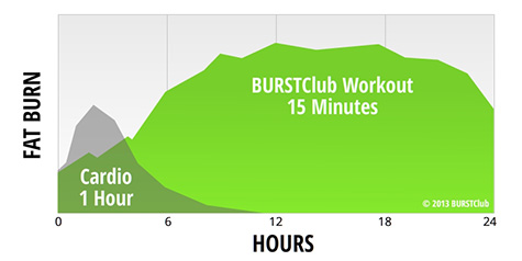 BURSTClub 24-Hour Fat Burn